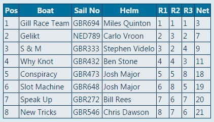 UK Melges 24 Nationals 2015 Day 1