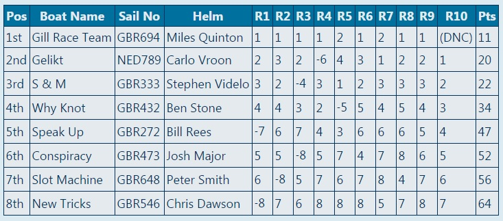 One Sails Melges 24 UK Nationals 2015 Overall